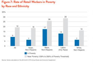 NAACP Retail Race Graph