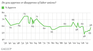 gallup union survey