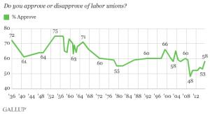 gallup union survey