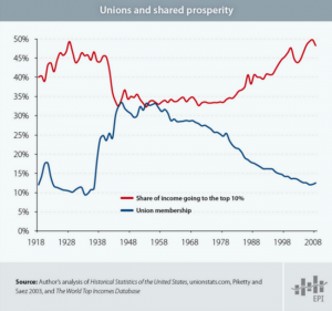 Union Child Income Chart